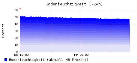 moisture-24h