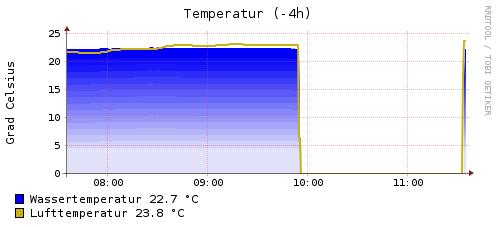 temperatur-4h